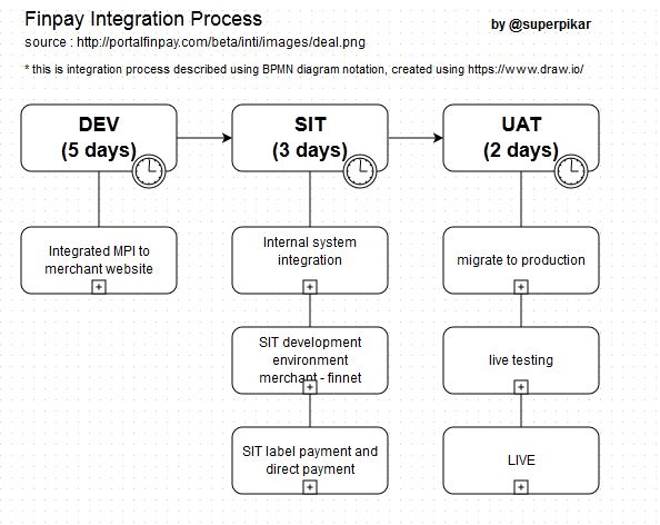 finpay integration process